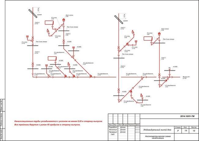 Пример плана канализации