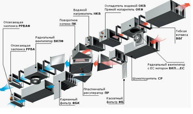 Устройство вентиляции помещений
