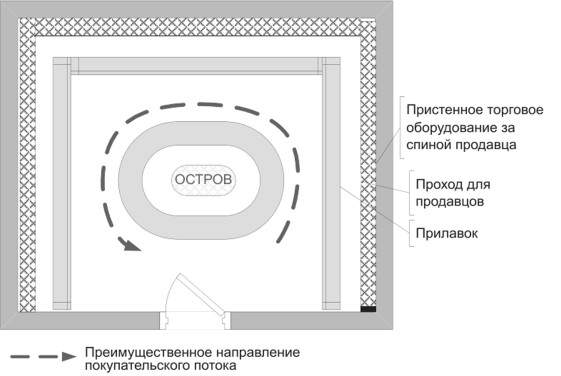 Островная планировка торгового зала