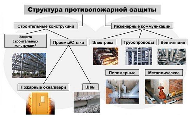 Противопожарные требования к строительным конструкциям