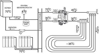 Схема отопления магазина